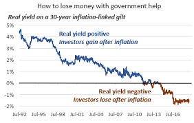 Long Gilt Chart Just Say No To Negative Real Yields