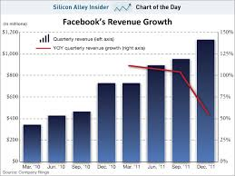 Chart Of The Day Facebook Revenues Are Decelerating Sfgate