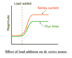 series wound dc motor or dc series