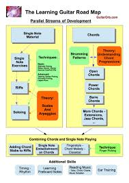 Electric Guitar Note Chart The Learning Guitar Roadmap The Stages Of Learning Guitar