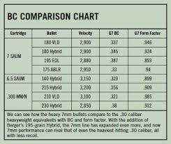 7 Wsm Ballistics Chart The 7mm Saum