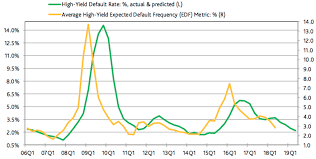 High Yield Bond Default Rate Chart Default Rates For Speculative Grade Should Rise In 2019