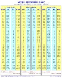 Mileage Conversion Chart Feet Meter Conversion Chart A