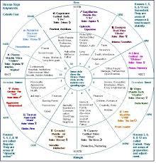 Chart Showing Signs Houses Etc Spirit Y La Luna