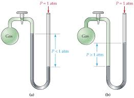 manometer chemistry. the open manometer in (a) is filled with mercury and connected to a container of gas. level 90.0 mm higher arm tube chemistry s