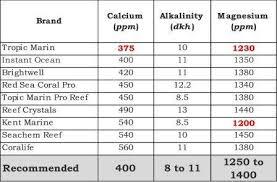 Current Salt Parameters The Reef Tank