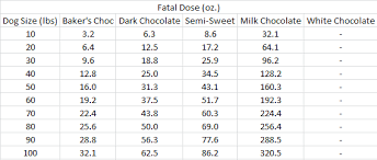 Chocolate Toxicity And Theobromine Poisoning By Dose And
