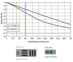 Pixel Sizes And Optics Edmund Optics