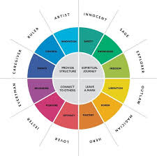 Understanding Personality The 12 Jungian Archetypes