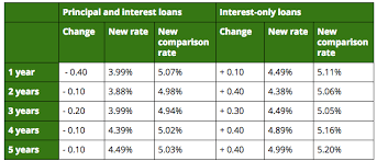 Anz Hikes Interest Only Home Loan Rates Slashes Principal