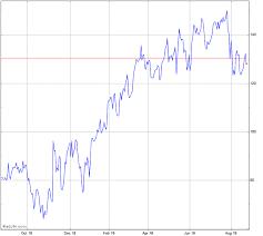 Twlo Chart Twilio Stock Chart Twlo