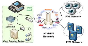 how does an atm machine work    quoraatms on another bank network  connect to your bank    s network through a network known as interbank networks  networks that connect different bank