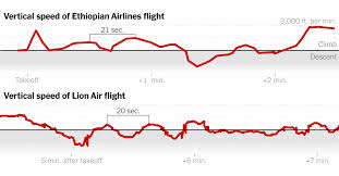 Why Investigators Fear The Two Boeing 737s Crashed For
