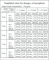 Renal Dosing Chart Teic Chart For Determining The Initial Loading Dose And