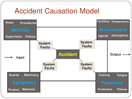 Incident Investigation Flow Chart Template Accident Investigation Rca