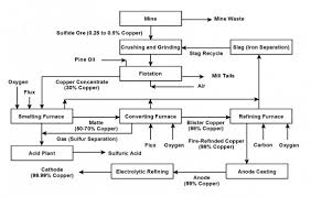 Mining And Extraction Oxide Ores Processes For Extracting