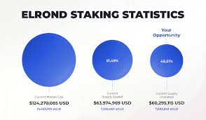 One tip that we can give you, is to be careful and always triple check the wallet address and the selected coin. It S Time To Stake Elrond