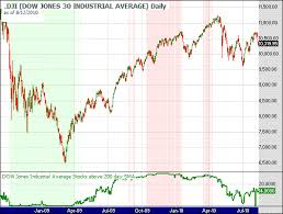 Dow Moving Average Chart Dow Jones Industrial Stocks Trading Above 200 Day Moving Average