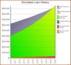 Reverse Mortgage Line Of Credit The Credit Line That Grows