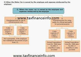 Perquisites And Allowances Chart Difference Between