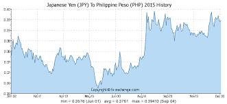 Yen Trend Chart Japanese Yen Jpy To Philippine Peso Php History Foreign