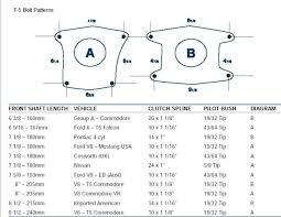 Ford Explorer Bolt Pattern Simple Explorer Transmission Bolt Pattern Diagram Download Wiring Diagrams