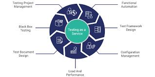 testing as a service pratham software