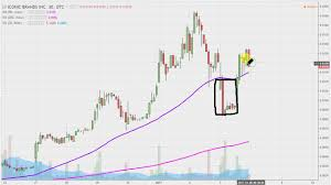 Iconic Brands Inc Icnb Stock Chart Technical Analysis For 01 05 17