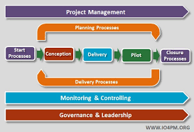 high level project schedule what is project management io4pm international organization for
