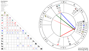 Eric Burdon Horoscope Four Planets On Algol Astrology King