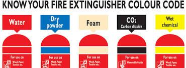 Fire Extinguisher Colours Cscs Mock Test Cscs Revision Cscs