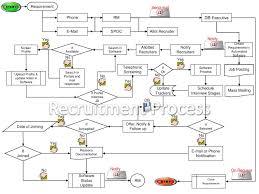 Recruitment Process Flow Chart