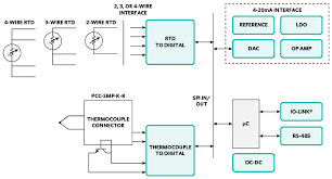 temperature sensing maxim integrated and accurate rtd and thermocouple temperature transmitter
