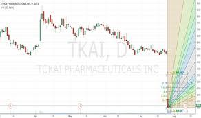 Tkai Stock Chart Tkai Lovely Pharma Stock For Nasdaq Tkai By Crystalmatrix
