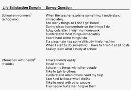 School Survey Questions Survey Questions For The School Environment And Interaction