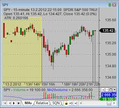 Pre Market Charts Stocks Pre Market Stock Trading Simple Stock Trading