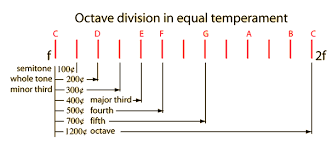 The Use Of Cents For Expressing Musical Intervals