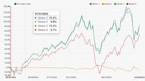 Chart Library For Angular Best Libraries To Work With Charts In Angularjs Axenton Gmbh