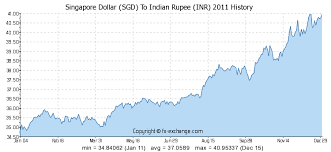 Forex Inr Table Historical Data Usd To Inr From To 1 Us