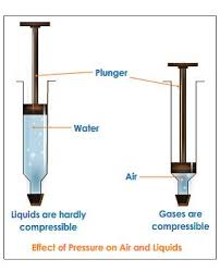 compressibility of gases. (d) compressibility of gases