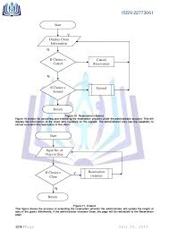 Hotel Reservation Flow Chart Online Hotel Reservation And Management System For The