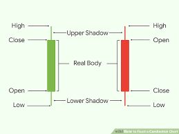 Easy Ways To Read A Candlestick Chart 12 Steps Wikihow
