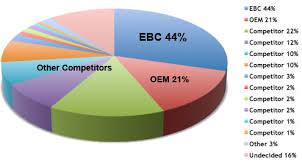 Ebc Brakes Top Choice In Motocross Brake According To Recent