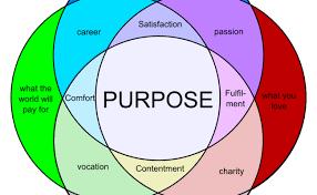 Venn Diagram Information Purpose Venn Diagram Large Productivity Life Purpose Purpose