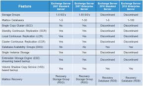 Wordpress Comparison Chart Exchange Server 2007 And 2010 Comparison Chart Brians