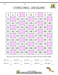 4s Multiplication Chart 4 Times Table