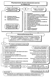 Реферат Налог на имущество предприятий и перспективы его развития  Реферат Налог на имущество предприятий и перспективы его развития ru