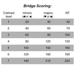 Contract Bridge Scoring Chart Contract Bridge Scoring How To Play Bridge Tips And