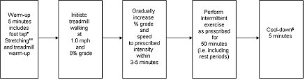 Exercise Session Flow Chart Total Time Of Exercise Session