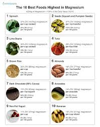 Magnesium Chart Top 10 Foods Highest In Magnesium